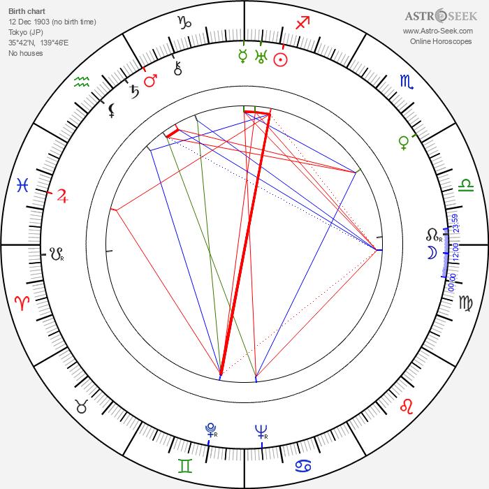 Yasujirô Ozu - Astrology Natal Birth Chart