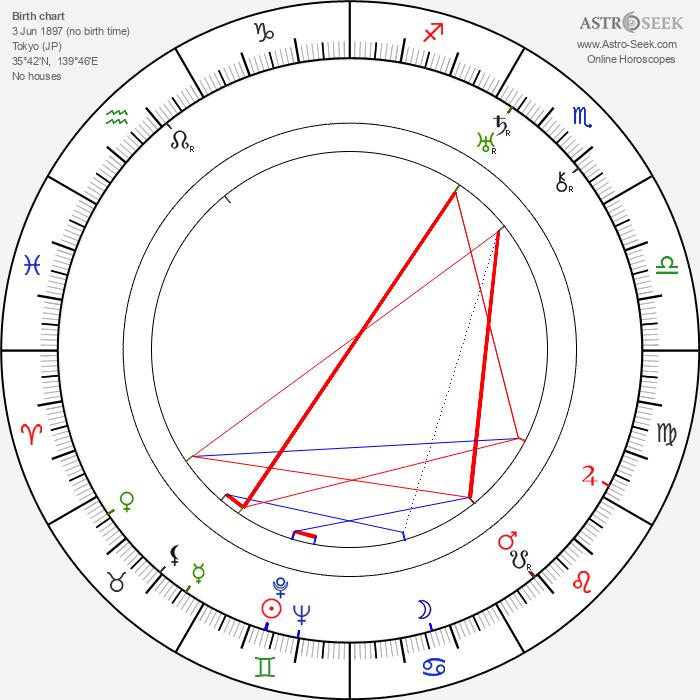 Yasujirô Shimazu - Astrology Natal Birth Chart