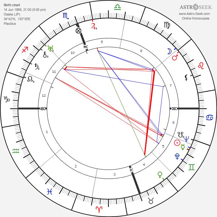 Yasunari Kawabata - Astrology Natal Birth Chart
