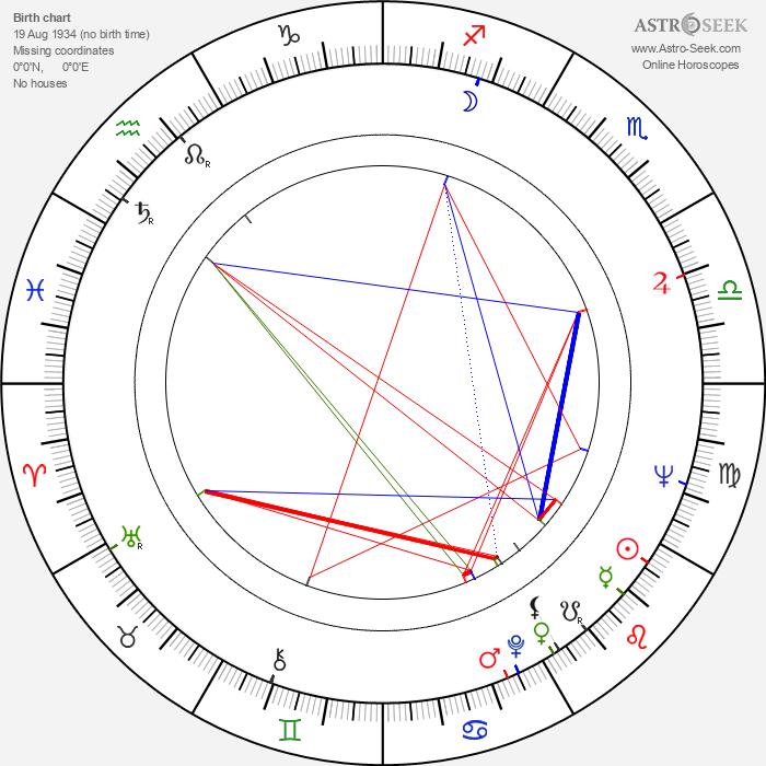 Yasuo Furuhata - Astrology Natal Birth Chart