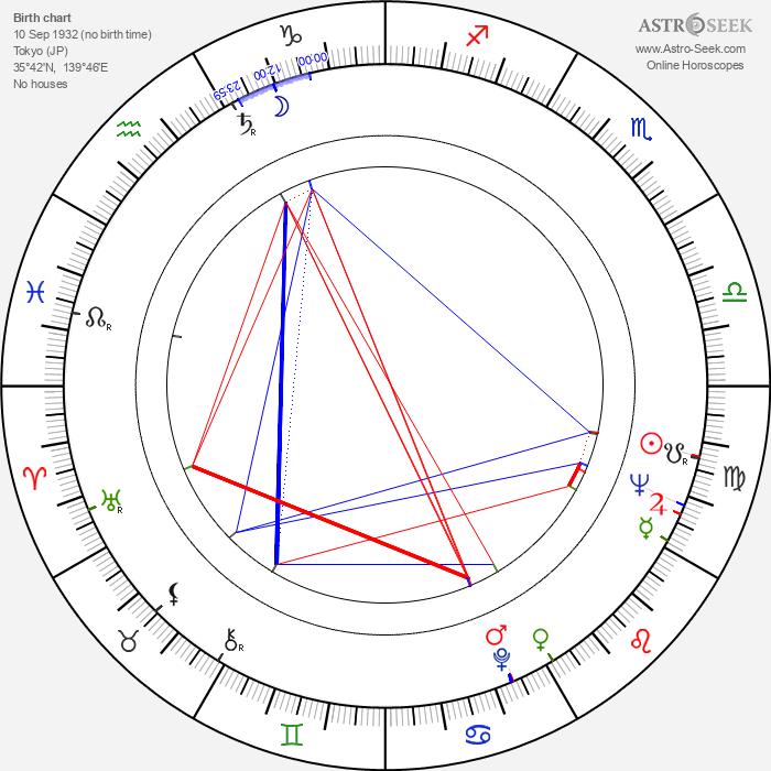 Yasuo Yamada - Astrology Natal Birth Chart
