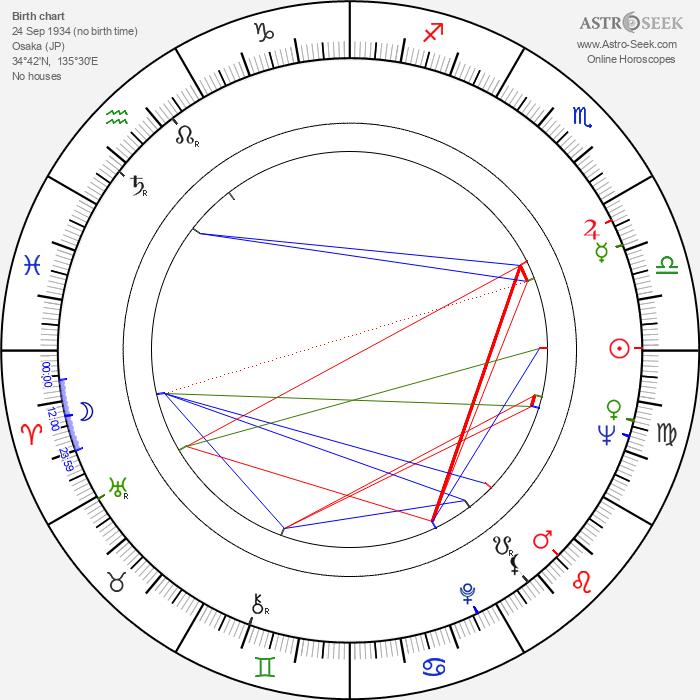 Yasutaka Tsutsui - Astrology Natal Birth Chart