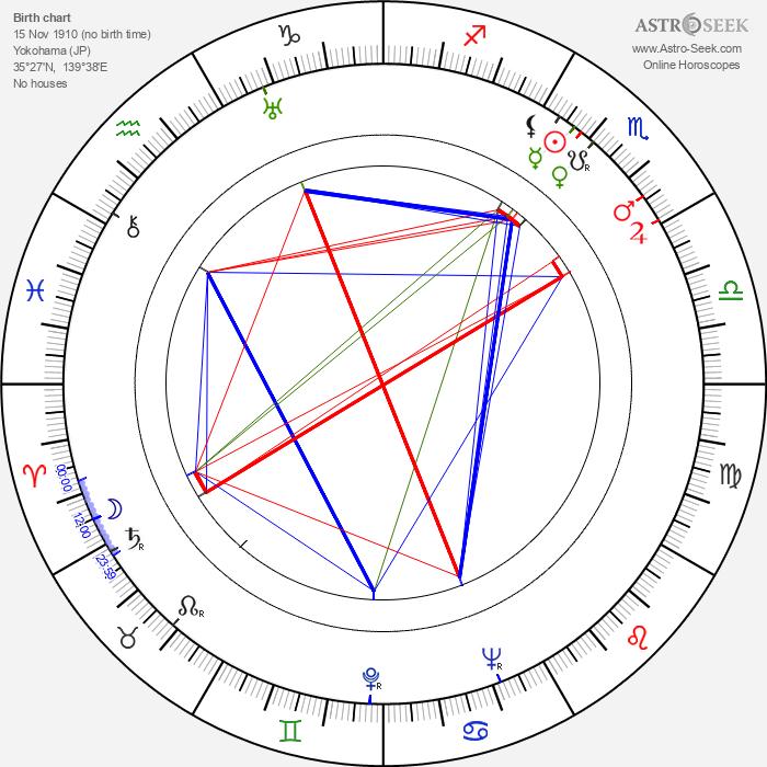 Yataro Kurokawa - Astrology Natal Birth Chart