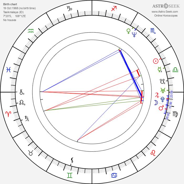 Yayan Ruhian - Astrology Natal Birth Chart