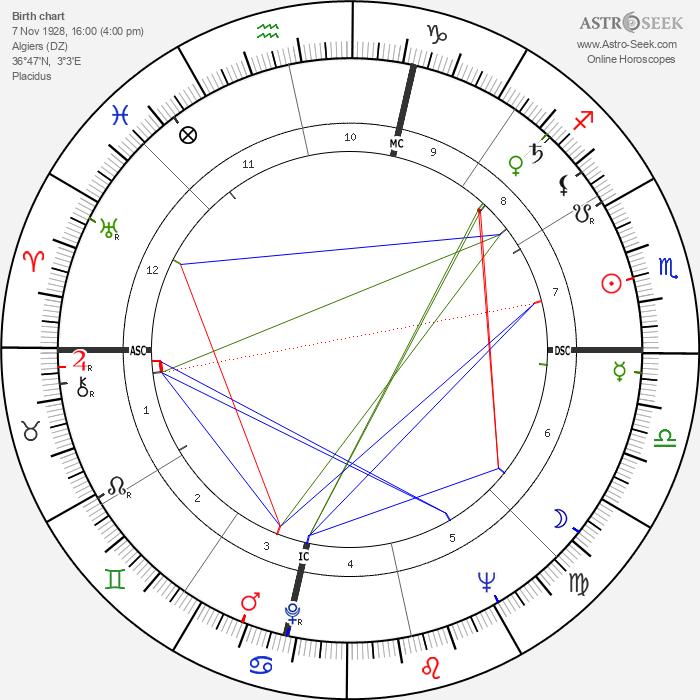 Yayia Maddi - Astrology Natal Birth Chart