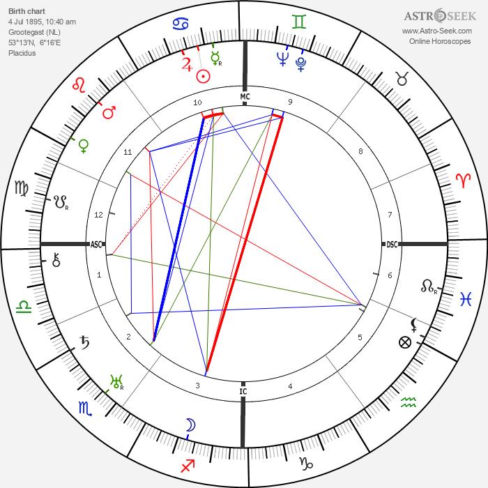 Ye Wijkstra - Astrology Natal Birth Chart