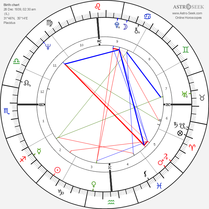 Yehoram Gaon - Astrology Natal Birth Chart