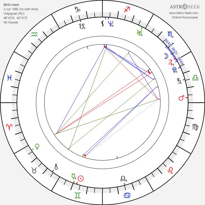 Yelena Isinbaeva - Astrology Natal Birth Chart