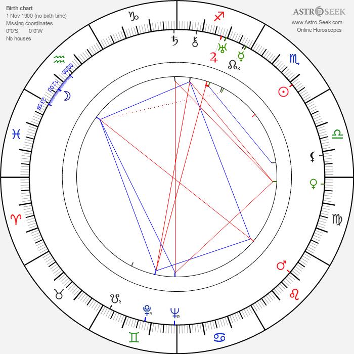 Yelizaveta Uvarova - Astrology Natal Birth Chart
