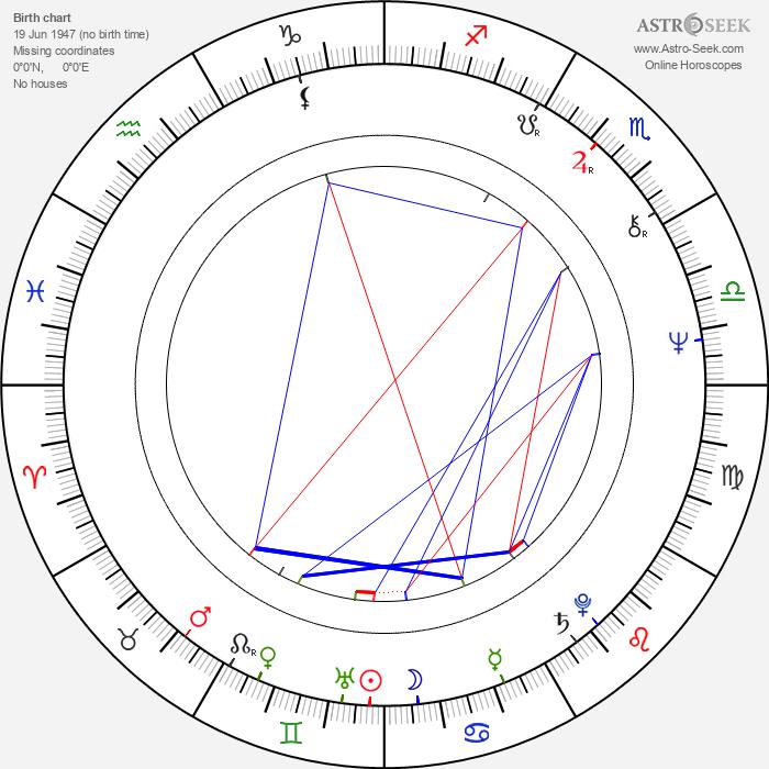 Yeo-jeong Yoon - Astrology Natal Birth Chart