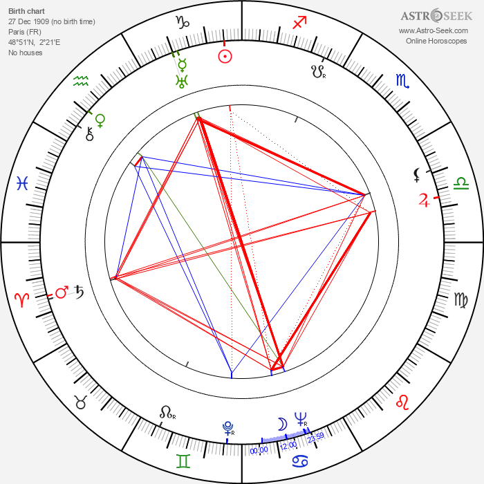Yevgeni Andrikanis - Astrology Natal Birth Chart