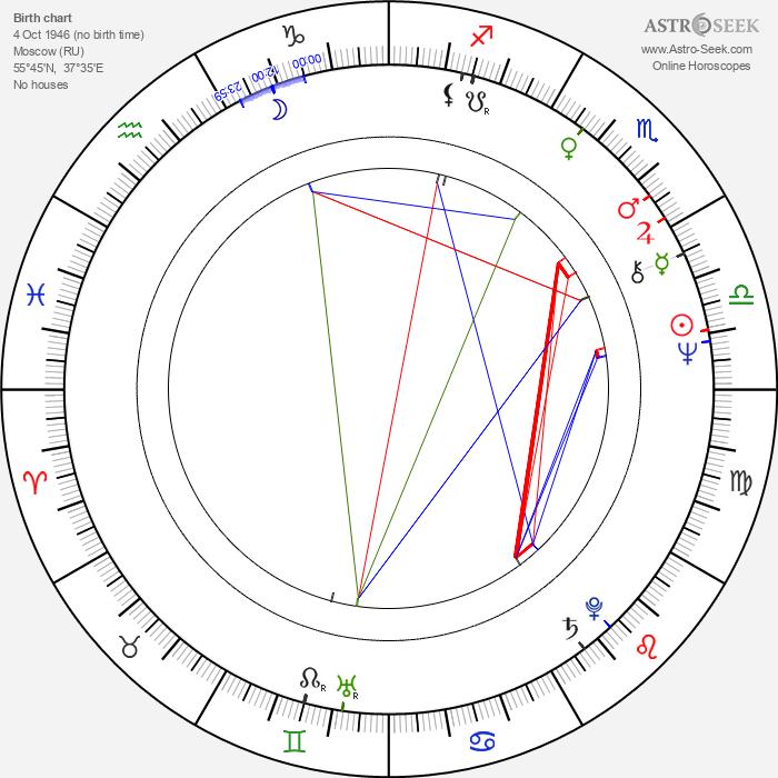 Yevgeni Karelskikh - Astrology Natal Birth Chart