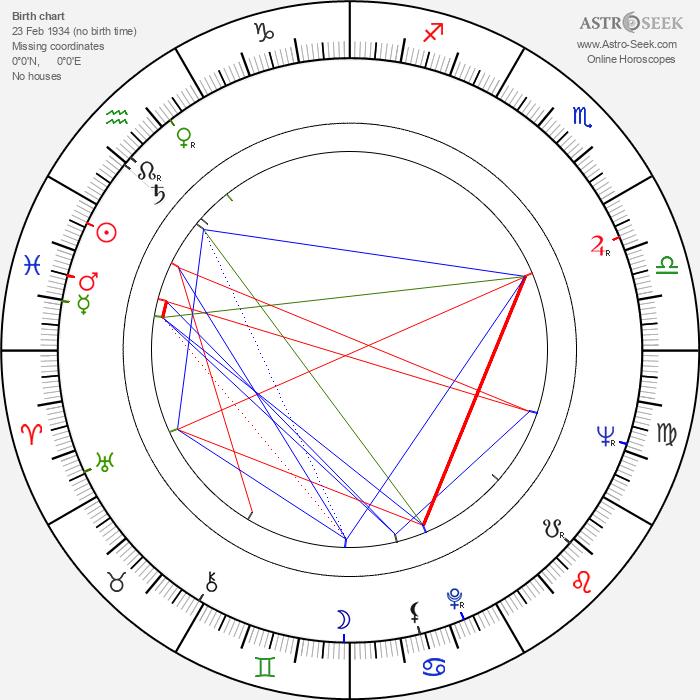 Yevgeni Krylatov - Astrology Natal Birth Chart