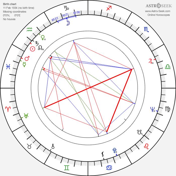 Yevstati Stratev - Astrology Natal Birth Chart