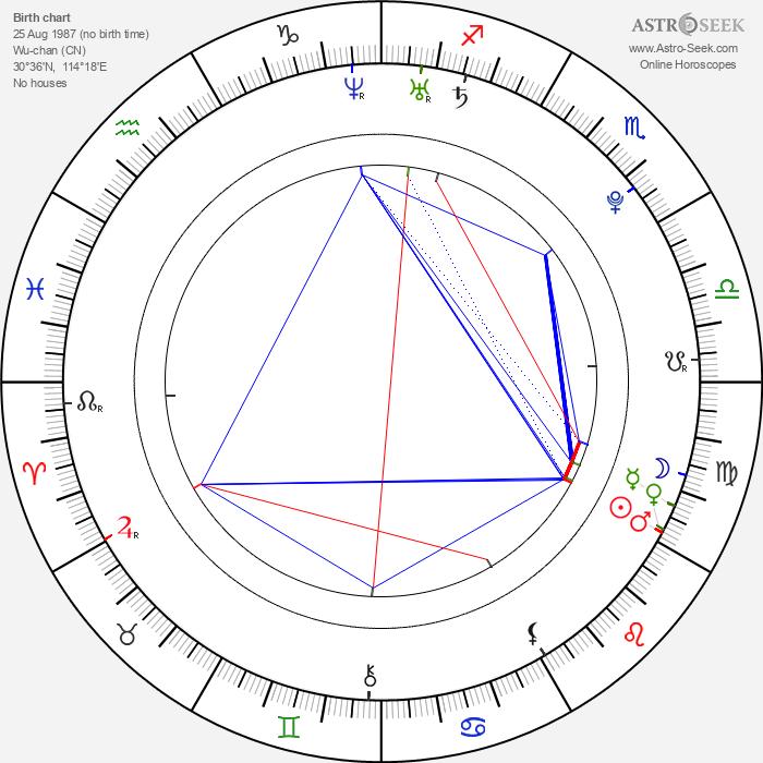 Yifei Liu - Astrology Natal Birth Chart