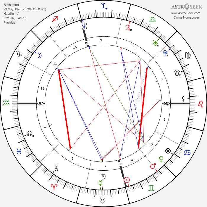 Yigal Amir - Astrology Natal Birth Chart
