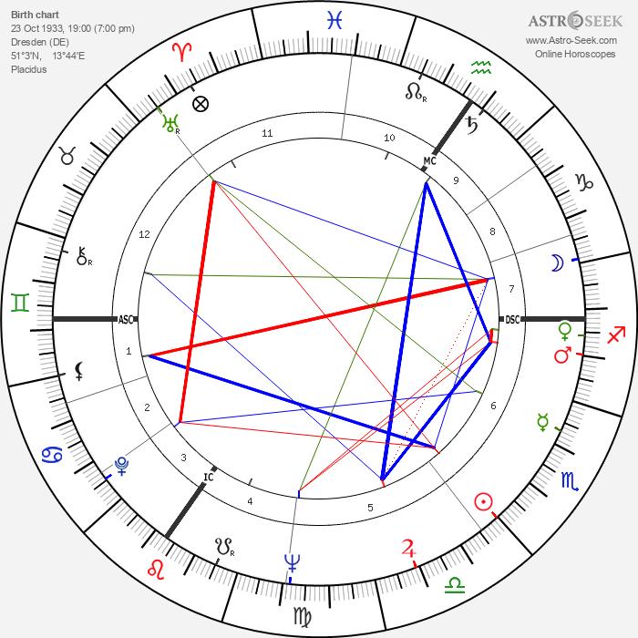 Yigal Tumarkin - Astrology Natal Birth Chart