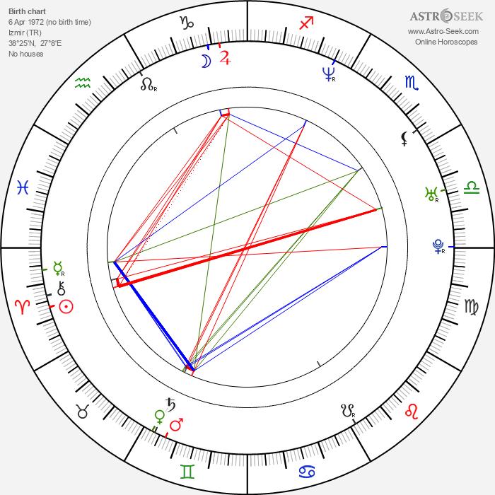 Yiğit Özşener - Astrology Natal Birth Chart