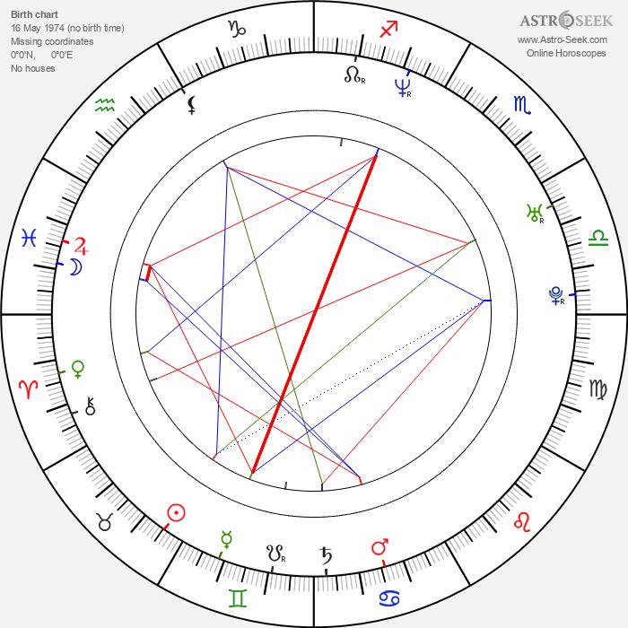 Yihong Duan - Astrology Natal Birth Chart