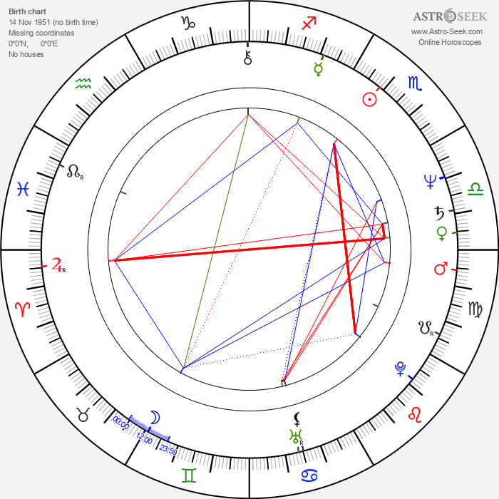 Yimou Zhang - Astrology Natal Birth Chart