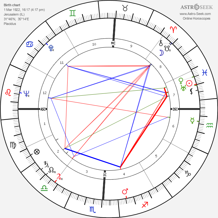 Yitzhak Rabin - Astrology Natal Birth Chart