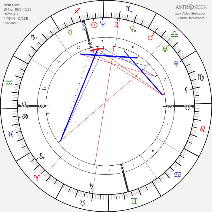 Ylenia Carrisi - Astrology Natal Birth Chart