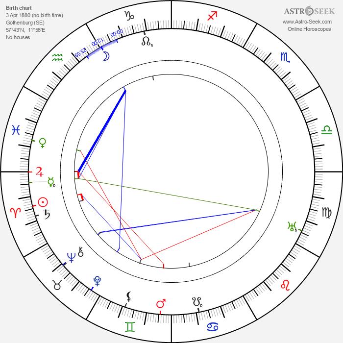 Yngve Nyqvist - Astrology Natal Birth Chart