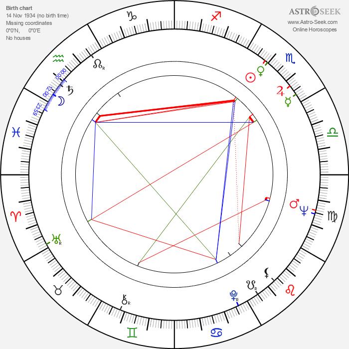 Yoichi Higashi - Astrology Natal Birth Chart