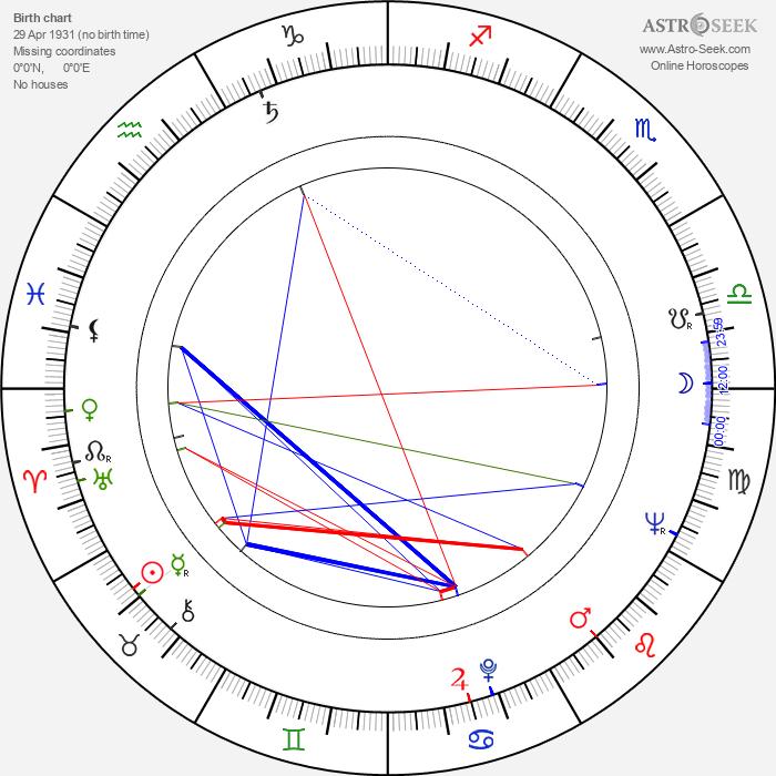 Yoichi Takabayashi - Astrology Natal Birth Chart
