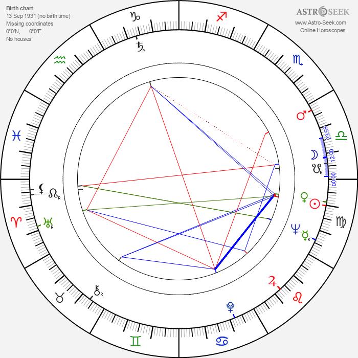Yôji Yamada - Astrology Natal Birth Chart