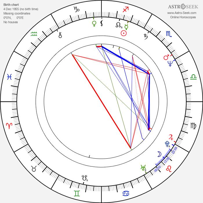 Yôjirô Takita - Astrology Natal Birth Chart