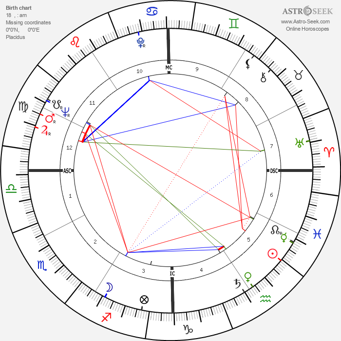 Yoko Ono - Astrology Natal Birth Chart