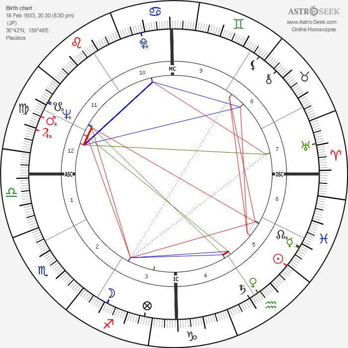 Yoko Ono - Astrology Natal Birth Chart