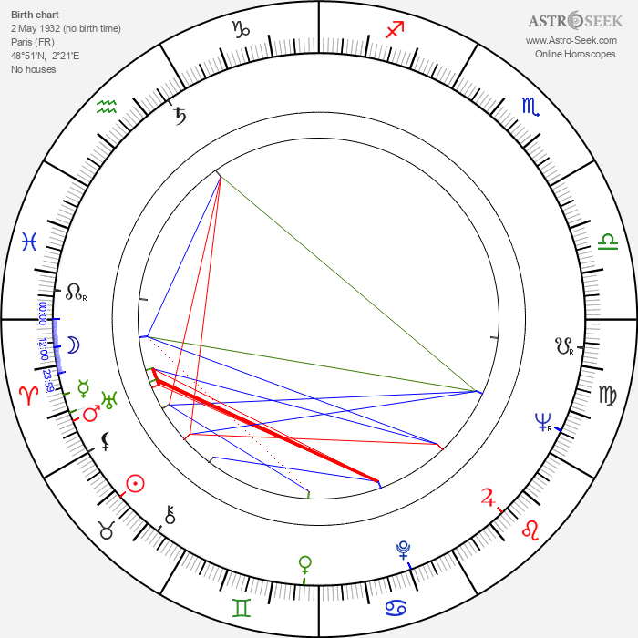 Yoko Tani - Astrology Natal Birth Chart