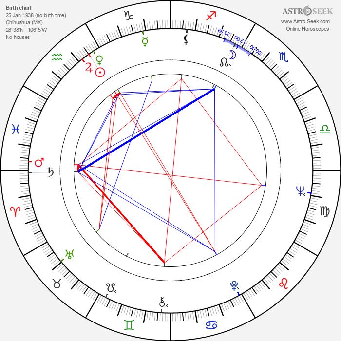 Yolanda Ciani - Astrology Natal Birth Chart