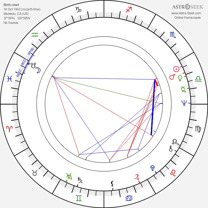 Yolanda Corbett - Astrology Natal Birth Chart