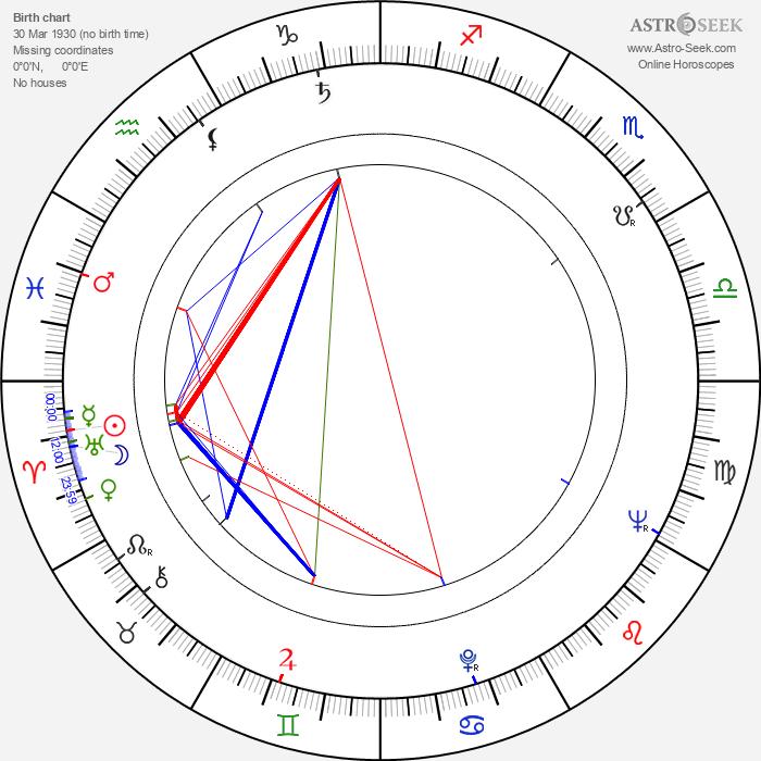 Yolanda Varela - Astrology Natal Birth Chart