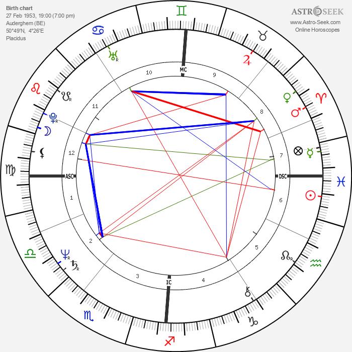 Yolande Moreau - Astrology Natal Birth Chart