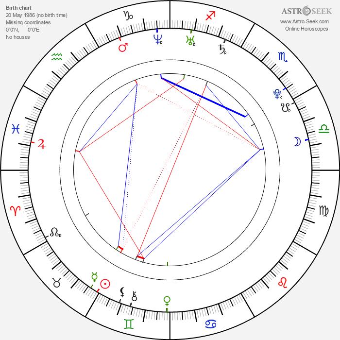 Yon González - Astrology Natal Birth Chart