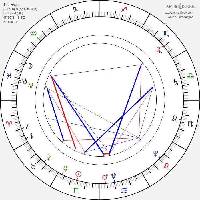 Yona Friedman - Astrology Natal Birth Chart