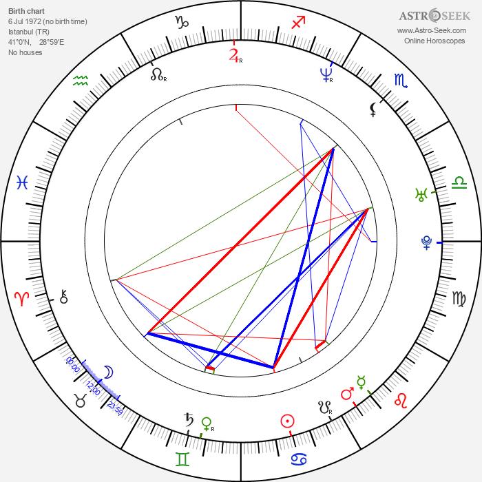 Yonca Cevher - Astrology Natal Birth Chart