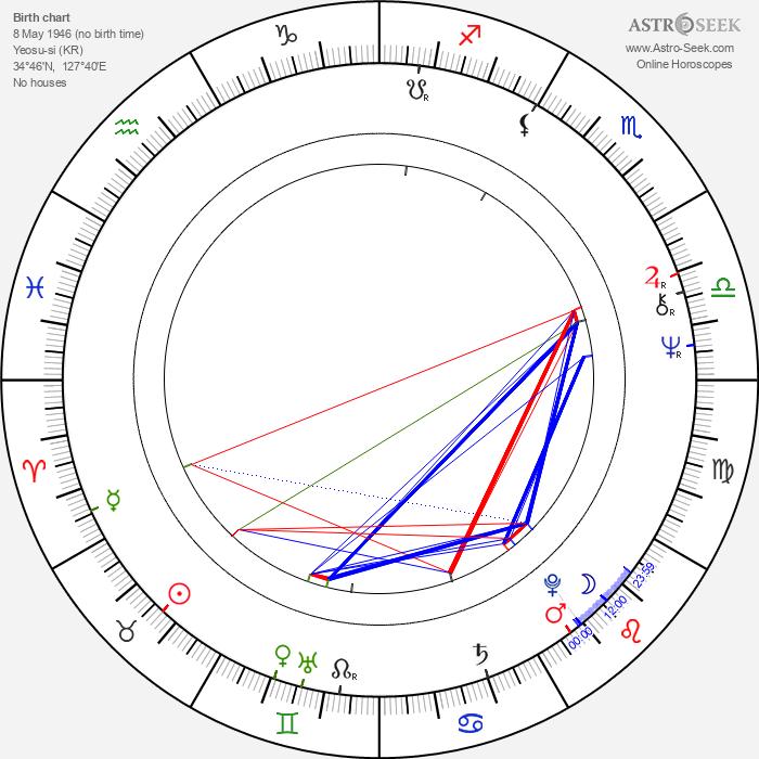 Yong-geon Kim - Astrology Natal Birth Chart