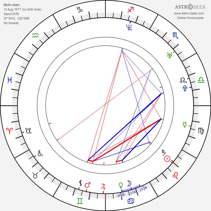 Yong-ha Park - Astrology Natal Birth Chart