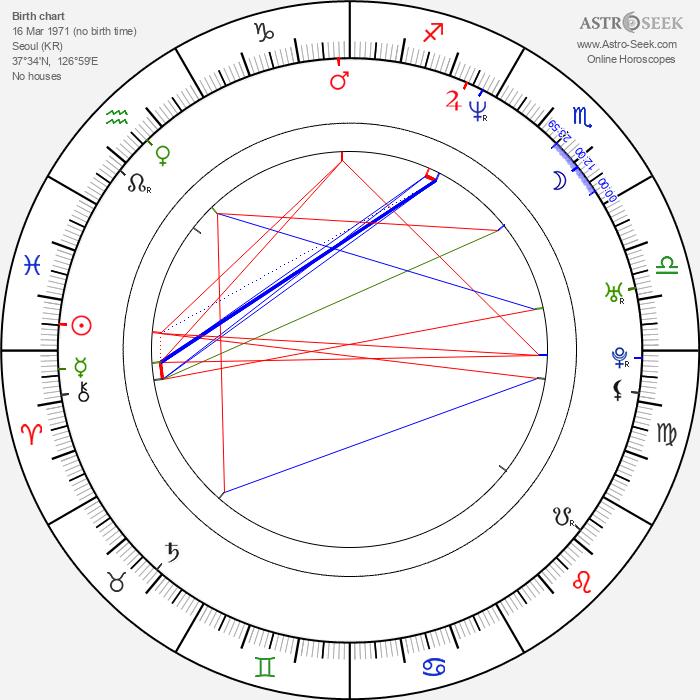Yong-woo Park - Astrology Natal Birth Chart