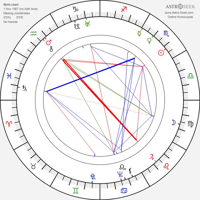 Yonggang Wu - Astrology Natal Birth Chart