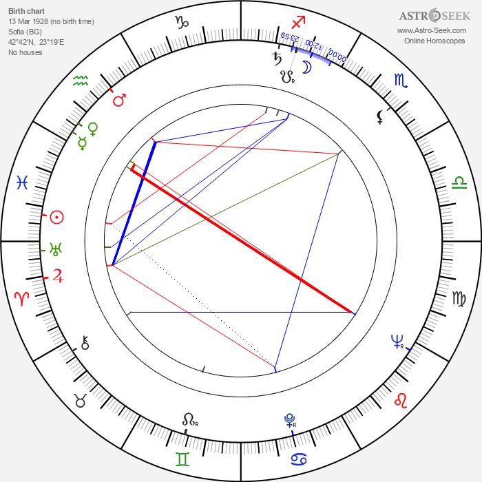Yordan Spirov - Astrology Natal Birth Chart