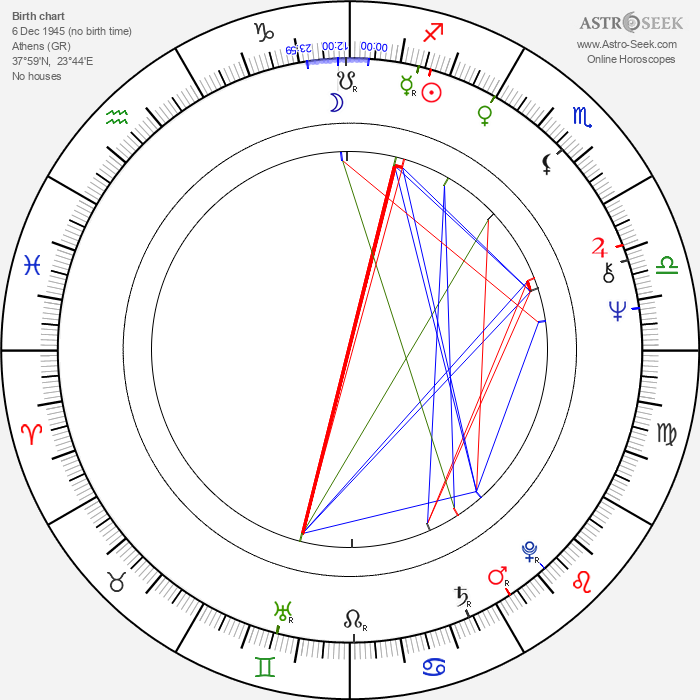 Yorgo Voyagis - Astrology Natal Birth Chart