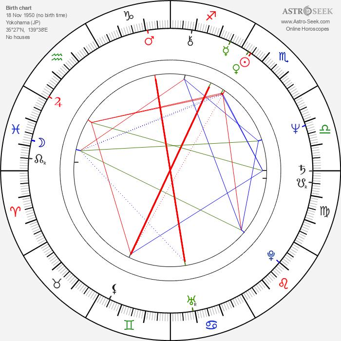 Yoshiaki Kawajiri - Astrology Natal Birth Chart