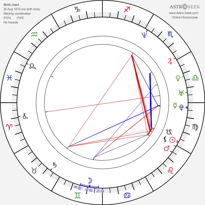 Yoshihiro Nakamura - Astrology Natal Birth Chart