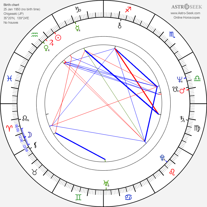 Yoshimitsu Morita - Astrology Natal Birth Chart